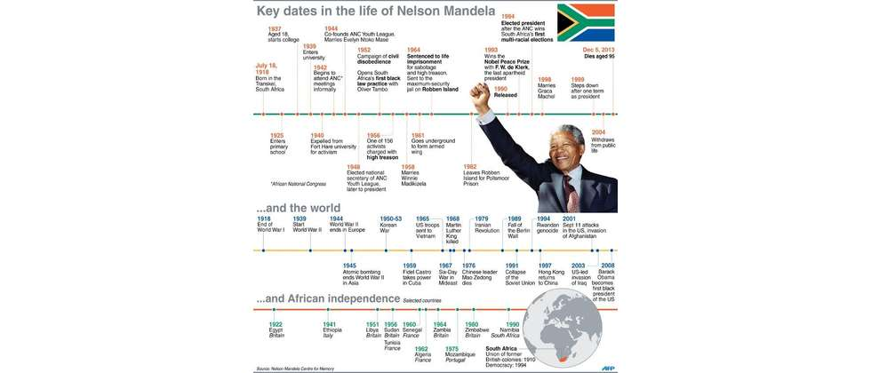 In order to give you an example, I have posted Nelson's Mandela ...