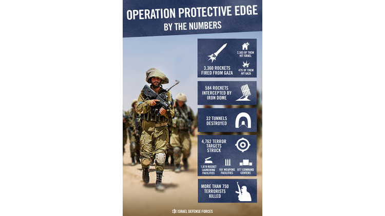 Operation Protective Edge in Numbers/ IDF info