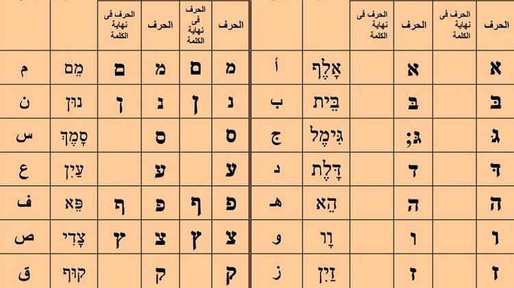 حقائق م بهرة حول التشابه بين اللغة العربية والعبرية نقطة التطوير