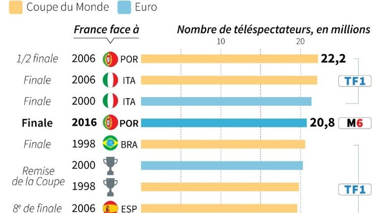 News: Le Portugal prolonge le plaisir