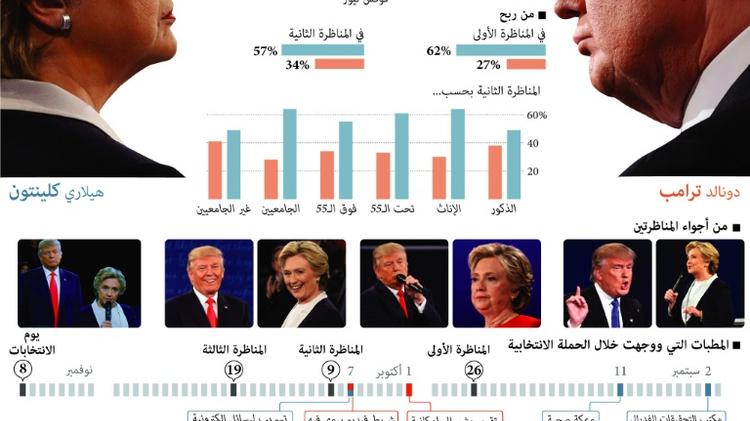 يرى 41% من الناخبين الاميركيين و73% من الجمهوريين ان ترامب قد يخسر الاقتراع وفقا لاستطلاع لبوليتيكو/مورنينغ كونسالت