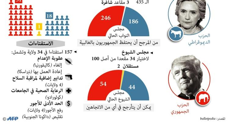 رسم بياني لابرز عمليات التصويت يوم الاقتراع الرئاسي الاميركي في الثامن من تشرين الثاني/نوفمبر المقبل
