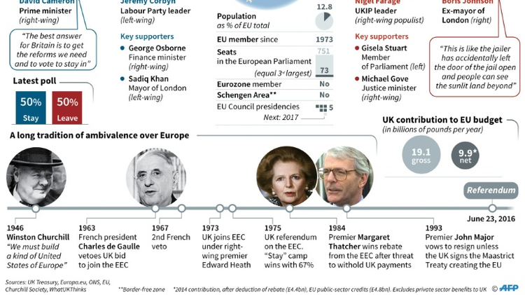 Britain to vote in historic referendum on EU membership