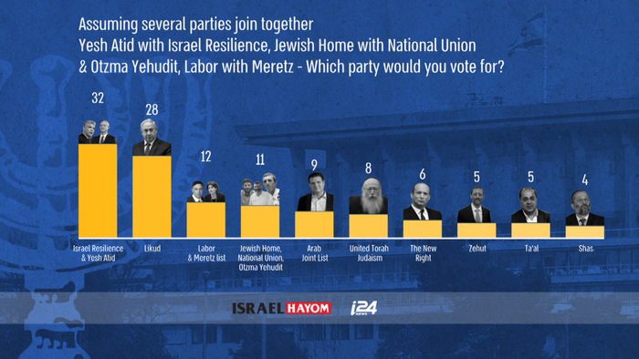 New Blue and White Party Projected to Beat Netanyahu in Upcoming Election