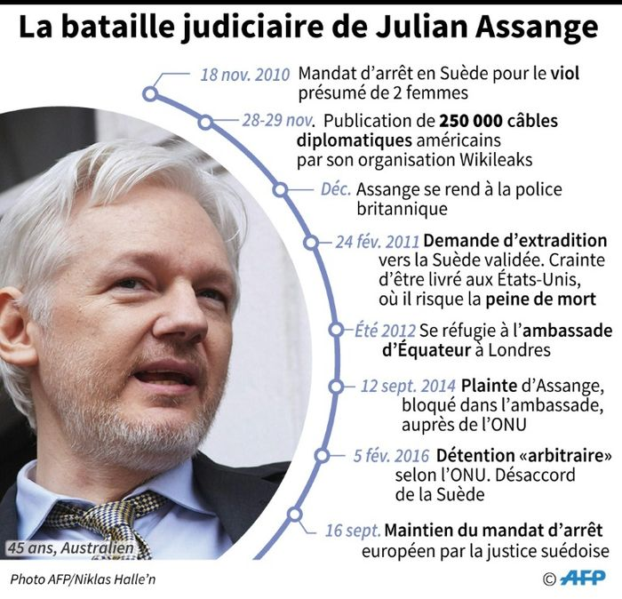 Un magistrat suédois à l'ambassade d'Equateur de Londres pour l'audition d'Assange