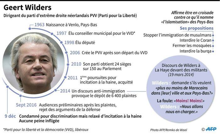 Wilders reçu par le Premier ministre concernant sa sécurité