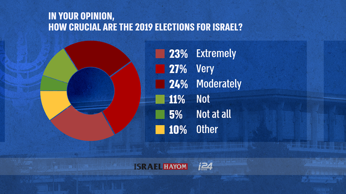 i24NEWS - Israel's right-wing bloc doesn't have enough ...