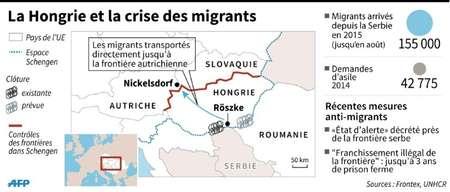 La Hongrie et la crise des migrants ( K. Tian / S. Malfatto, sim/abm (AFP) )