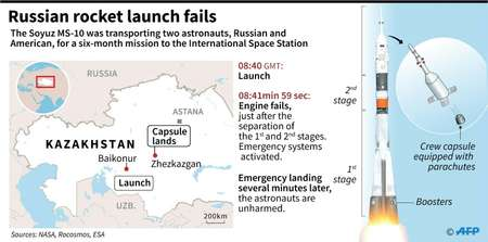 Russian rocket fails after blast off ( Paz PIZARRO (AFP) )