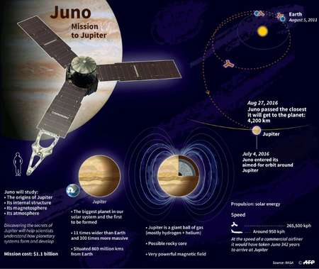 Juno explores Jupiter ( -, - (AFP Graphic) )