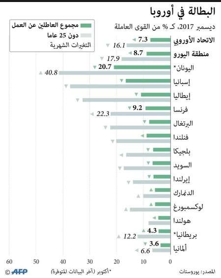 البطالة في بلدان منطقة اليورو في نهاية 2017 ( اف ب )