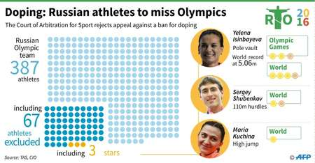 Doping: Russian athletes banned from Olympics ( Thomas SAINT-CRICQ (AFP) )