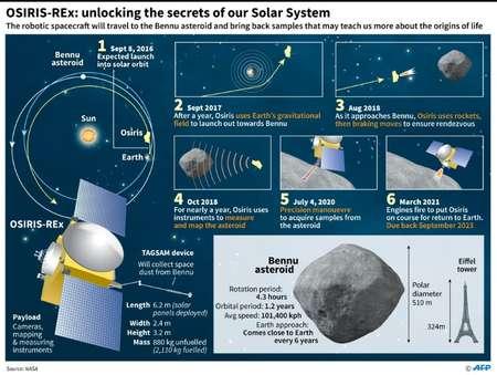 OSIRIS-REx mission ( Philippe MOUCHE (AFP) )
