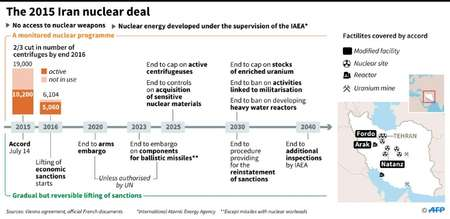 The Iranian nuclear agreement ( Paz PIZZARO (AFP) )