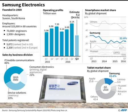 Samsung Electronics ( -, - (AFP Graphic) )