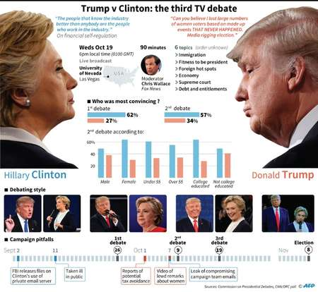 Trump v Clinton: the 3rd TV debate ( AFP )