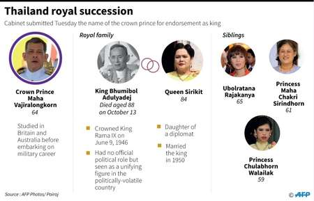 Thailand royal succession ( John SAEKI, Laurence CHU (AFP) )