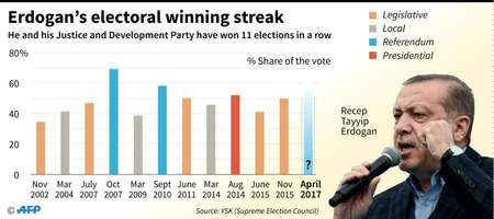 Erdogan's electoral winning streak ( Jonathan JACOBSEN, Kun TIAN (AFP) )