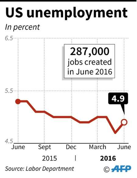 US unemployment ( AFP )