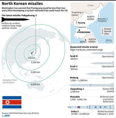 North Korean missiles ( AFP  (AFP) )