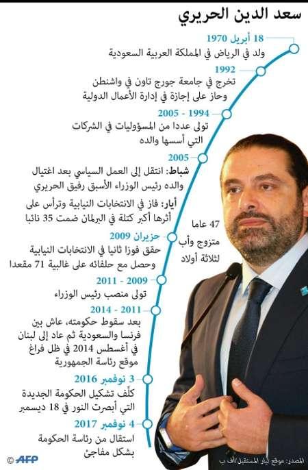سعد الحريري ( ا ف ب )