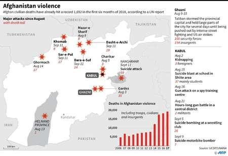 Afghanistan violence ( Laurence CHU (AFP) )