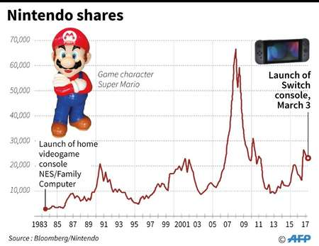 Nintendo shares ( - (AFP Graphic) )
