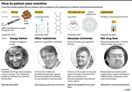 How to poison your enemies ( Alain BOMMENEL, Sophie RAMIS (AFP) )