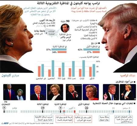يرى 41% من الناخبين الاميركيين و73% من الجمهوريين ان ترامب قد يخسر الاقتراع وفقا لاستطلاع لبوليتيكو/مورنينغ كونسالت ( اف ب )