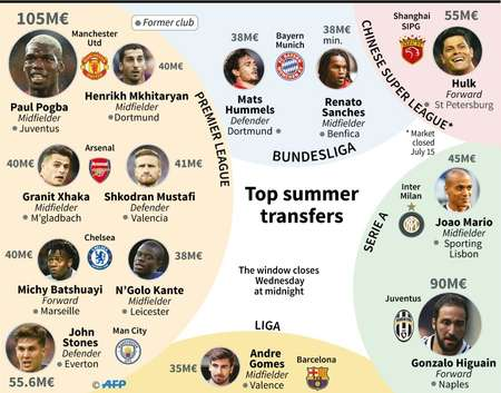 Top sales during the summer football transfer season ( AFP )