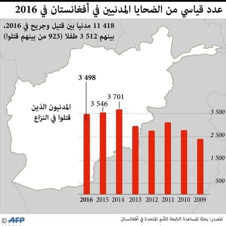 الضحايا المدنيون في افغانستان في 2016