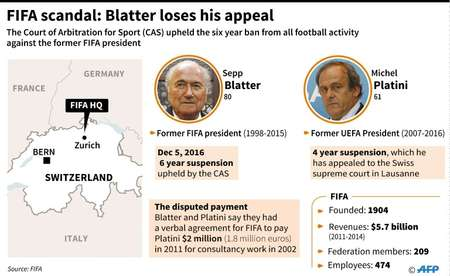 FIFA scandal: Blatter suspension upheld ( Jean Michel Cornu (AFP) )