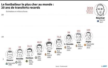 Le footballeur le plus cher au monde : 20 ans de transferts records ( Thomas SAINT-CRICQ (AFP) )