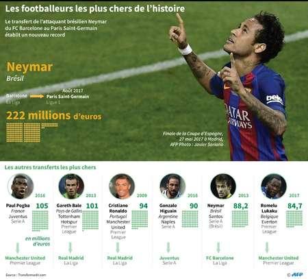 Les footballeurs les plus chers de l'histoire ( Gal ROMA (AFP) )
