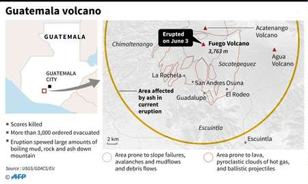 Factfile on the Guatemala volcano that has left scores dead ( Laurence CHU (AFP) )
