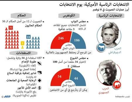 رسم بياني لابرز عمليات التصويت يوم الاقتراع الرئاسي الاميركي في الثامن من تشرين الثاني/نوفمبر المقبل ( اف ب )
