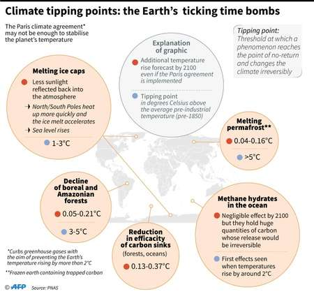 Climate 'tipping points': the Earth's ticking time bombs  ( Simon MALFATTO (AFP) )