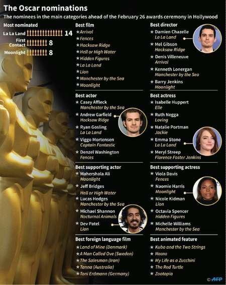 Oscar nominations 2017 ( Anella RETA, Gustavo IZUS (AFP) )