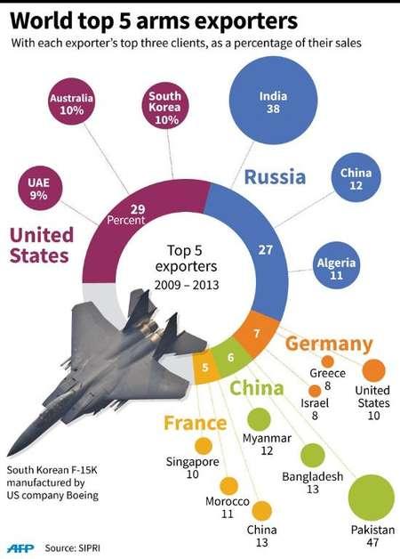 World top 5 arms exporters ( John Saeki/Adrian Leung (AFP) )