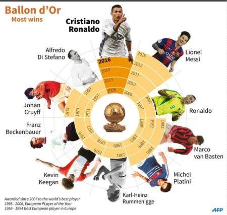 Ballon d'Or superstars ( Alain BOMMENEL, Paz PIZARRO (AFP) )