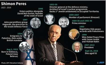 Shimon Peres ( Sabrina BLANCHARD, Thomas SAINT-CRICQ (AFP) )