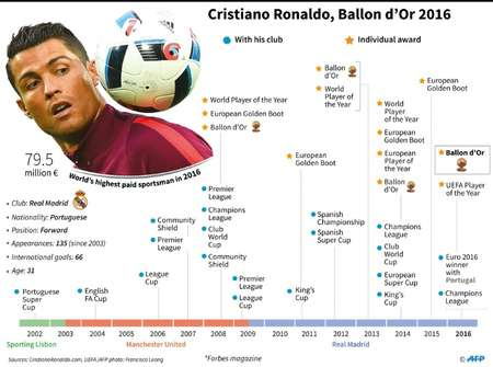 Facts on football superstar Ronaldo, who has won a record fourth Ballon d'Or  ( Gal ROMA, Laurence CHU  (AFP) )