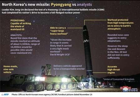 North Korea's new missile: Pyongyang vs analysts ( John SAEKI (AFP/File) )