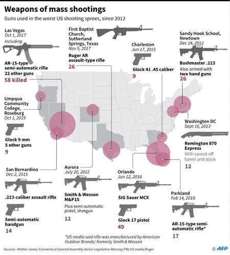 US mass shootings: weapons used ( Gal ROMA (AFP) )