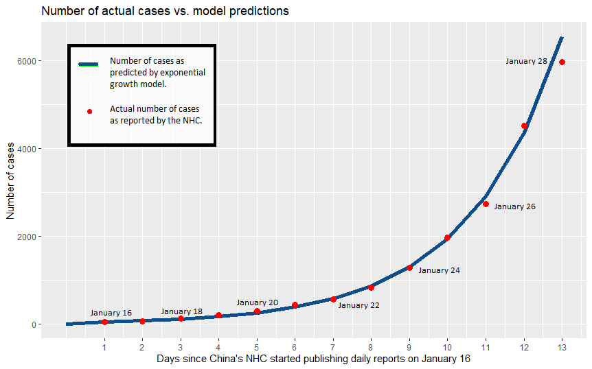 Comparison of reported Chinese cases with exponential curve