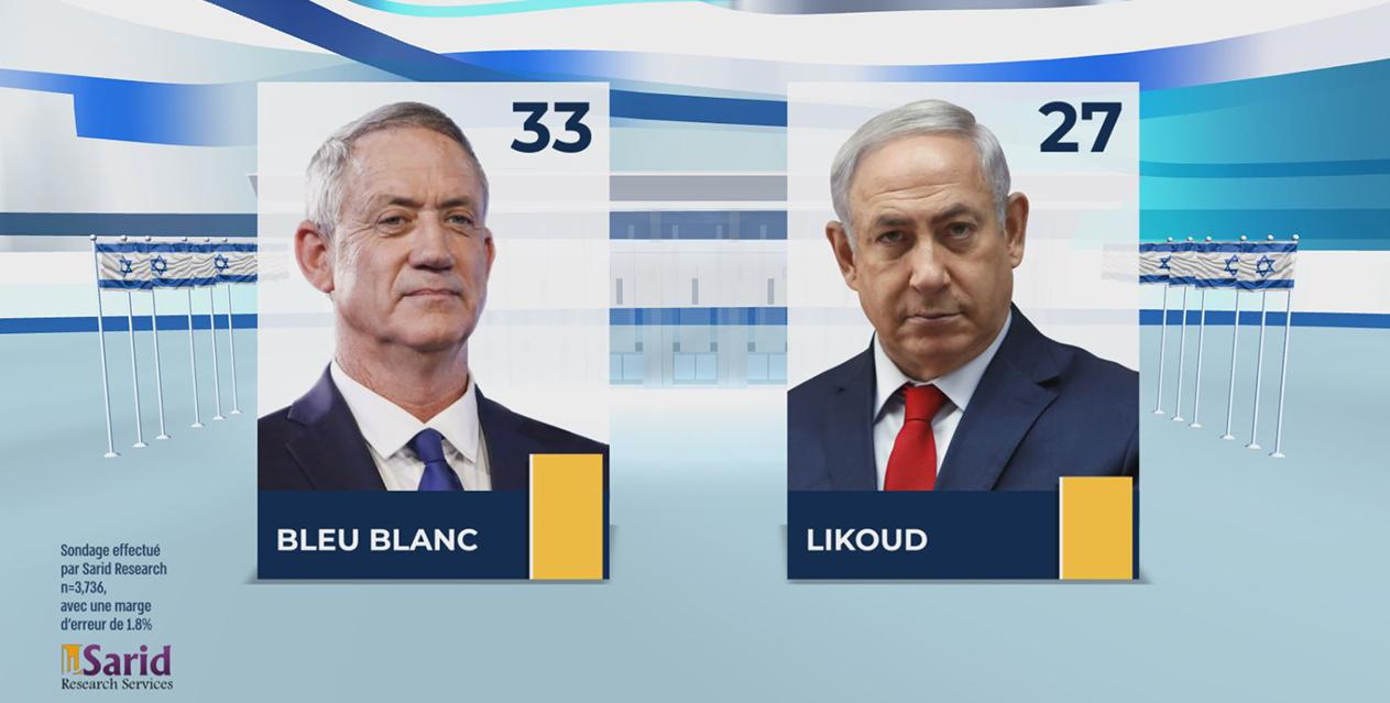 Résultats partiels IsraElections2019